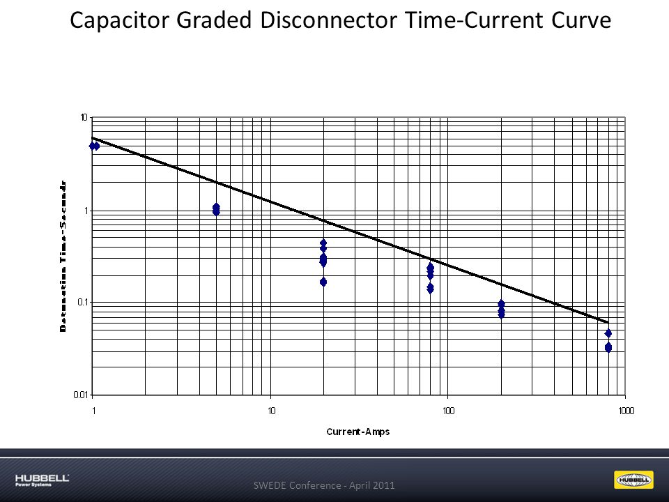 Capacitor Graded Disconnector Time-Current Curve