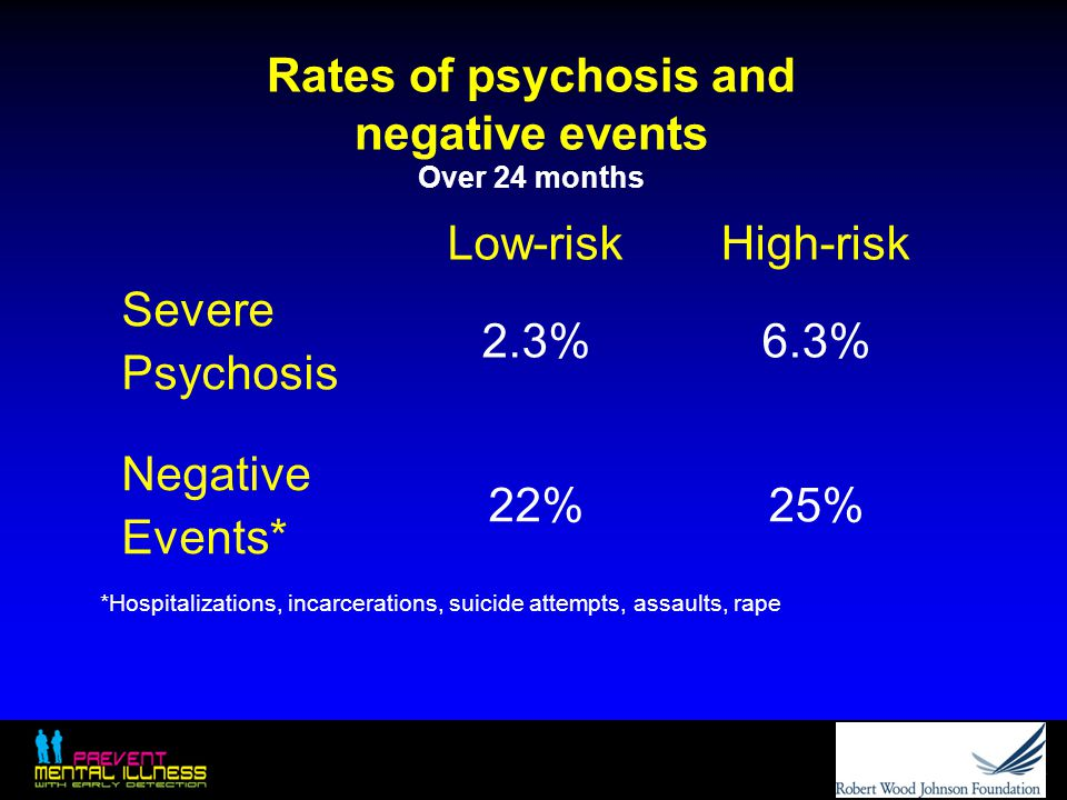Rates of psychosis and negative events Over 24 months