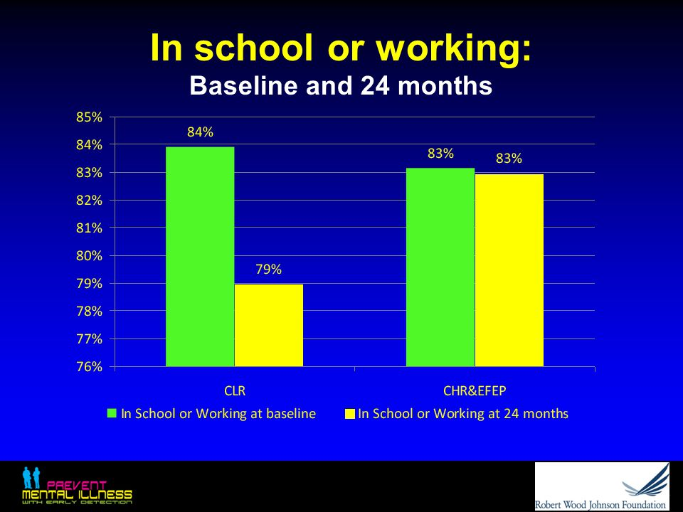In school or working: Baseline and 24 months