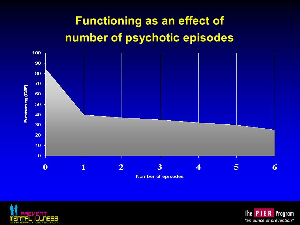 Functioning as an effect of number of psychotic episodes