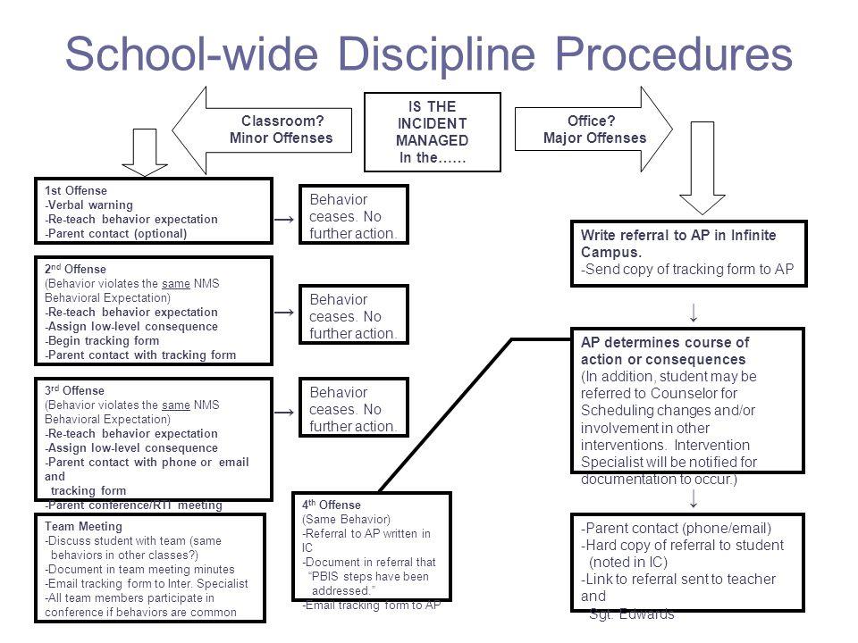 School-wide Discipline Procedures
