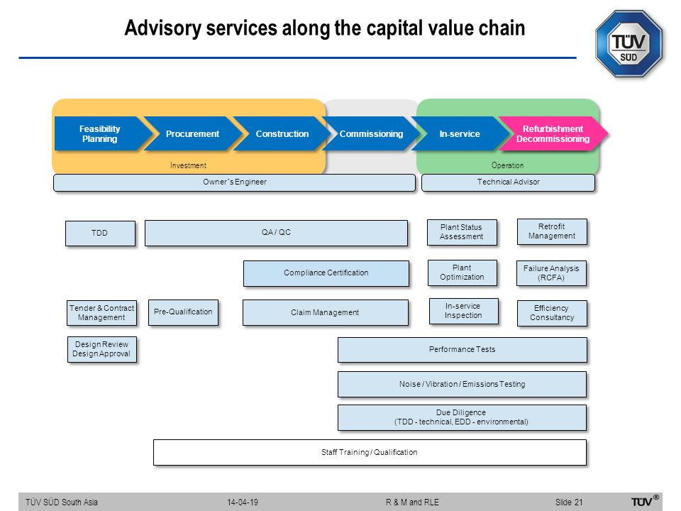 Advisory services along the capital value chain