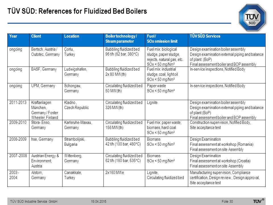 TÜV SÜD: References for Fluidized Bed Boilers