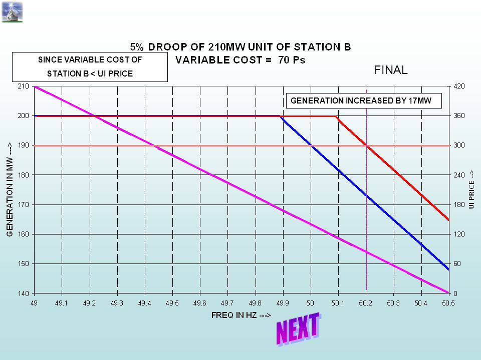 FINAL NEXT SINCE VARIABLE COST OF STATION B < UI PRICE