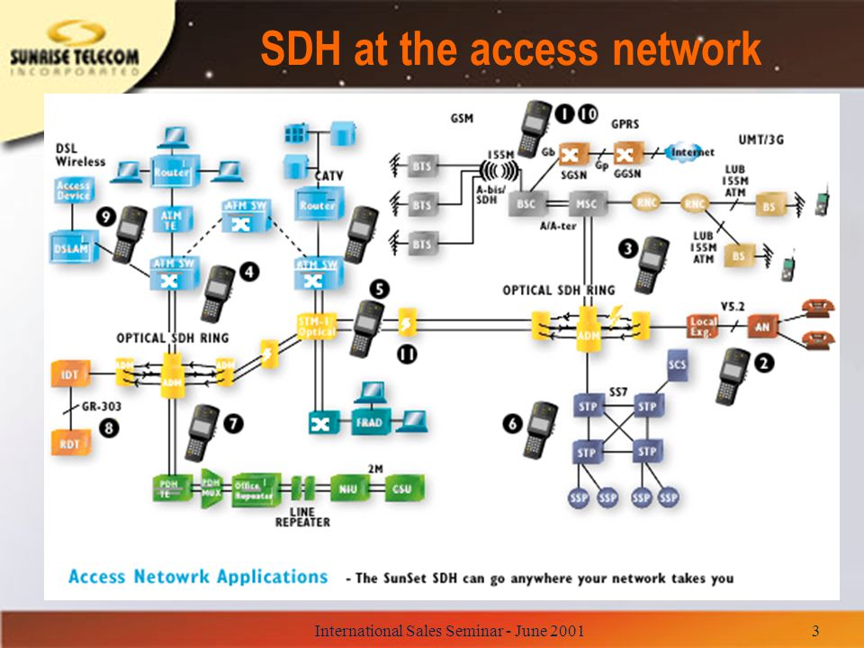 SDH at the access network