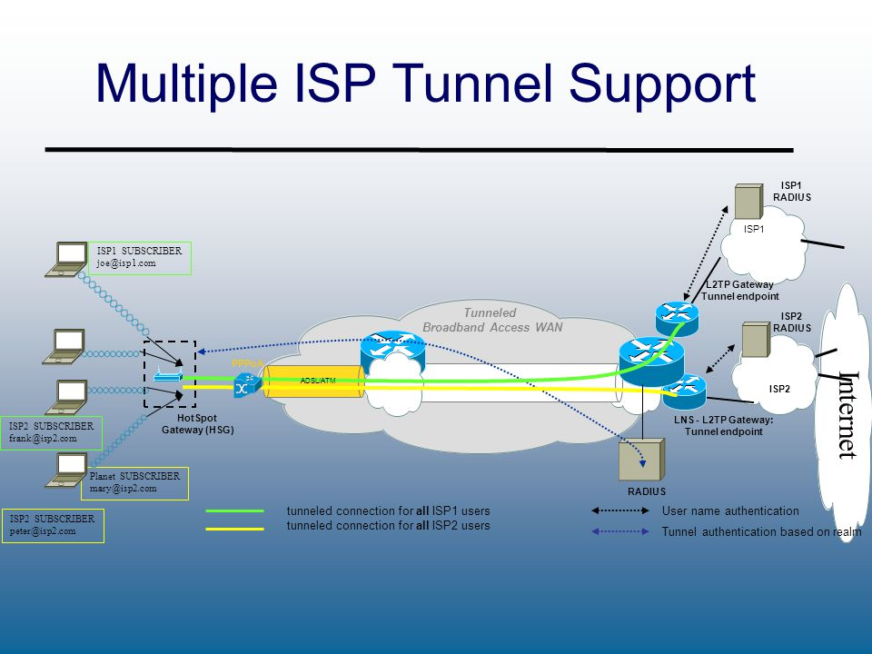 Tunneled Broadband Access WAN