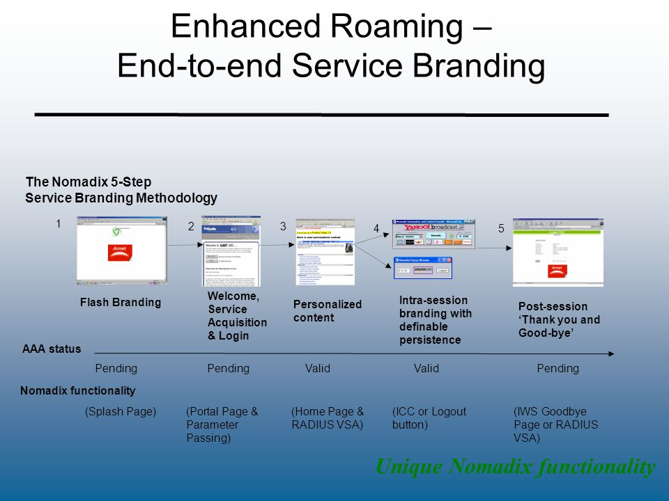 Enhanced Roaming – End-to-end Service Branding