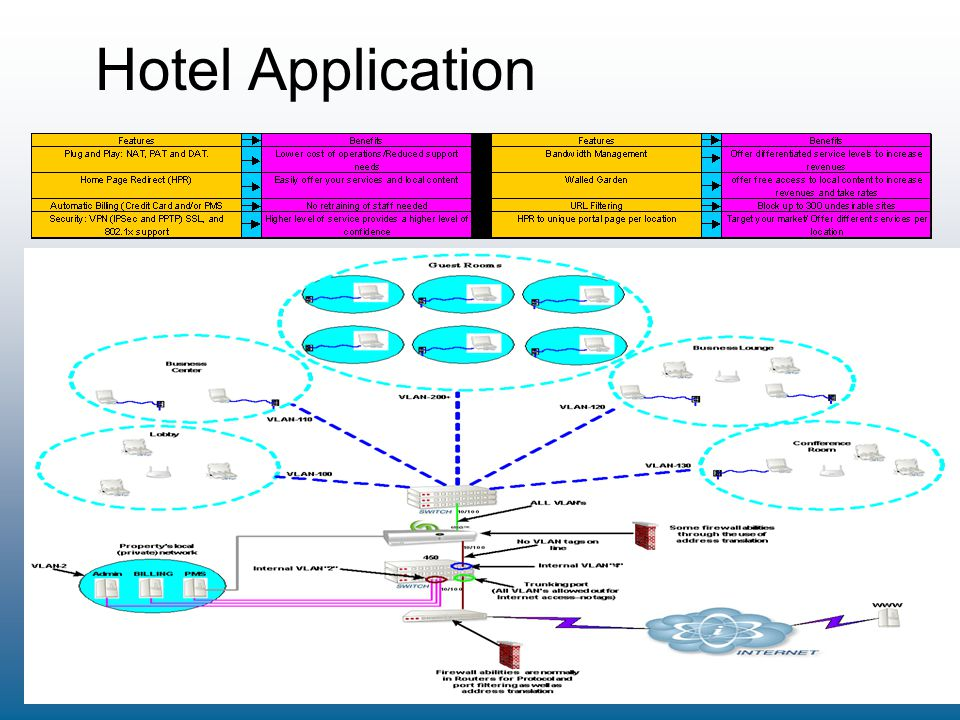 Hotel Application