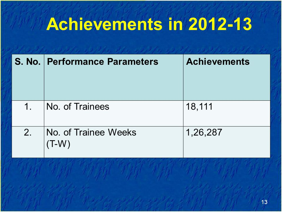 Achievements in 2012-13 S. No. Performance Parameters Achievements 1.