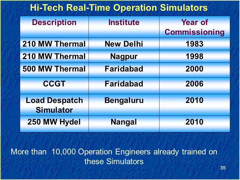 Hi-Tech Real-Time Operation Simulators Load Despatch Simulator