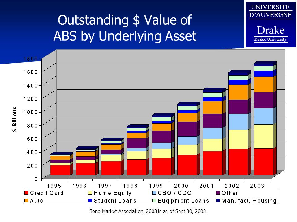 Outstanding $ Value of ABS by Underlying Asset