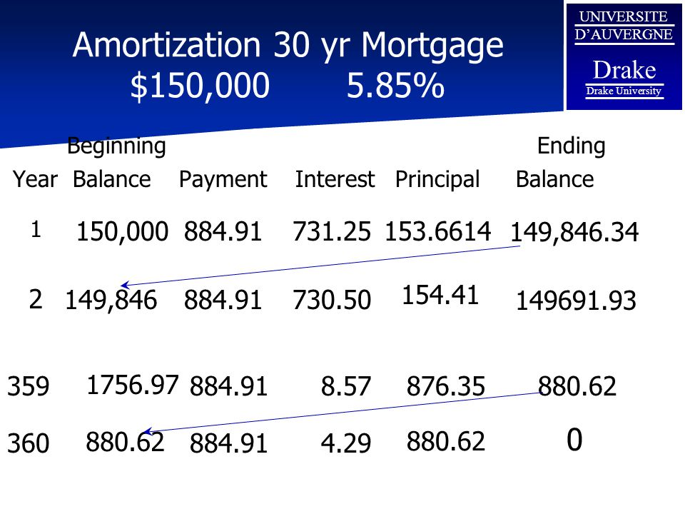 Amortization 30 yr Mortgage $150,000 5.85%