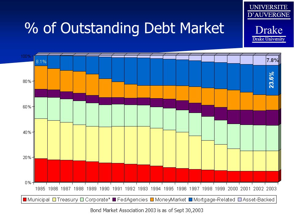 % of Outstanding Debt Market