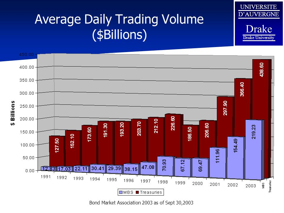 Average Daily Trading Volume ($Billions)