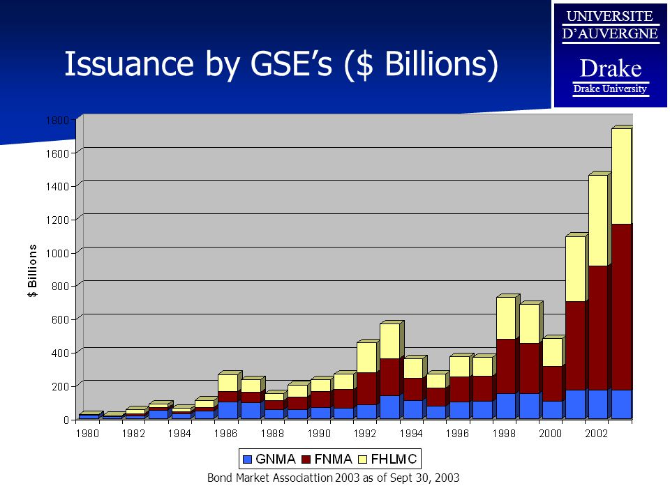 Issuance by GSE's ($ Billions)
