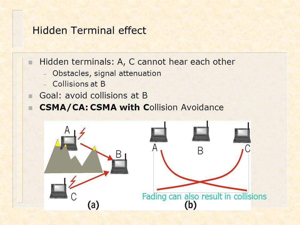Hidden Terminal effect