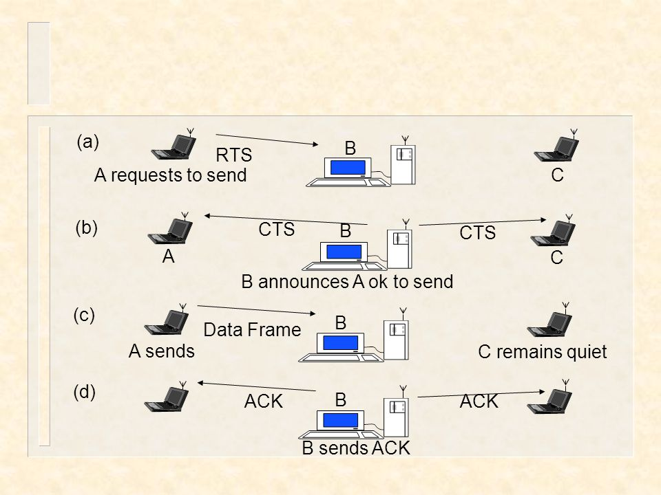 RTS CTS. Data Frame. A requests to send. B. C. A. A sends. C remains quiet. B announces A ok to send.