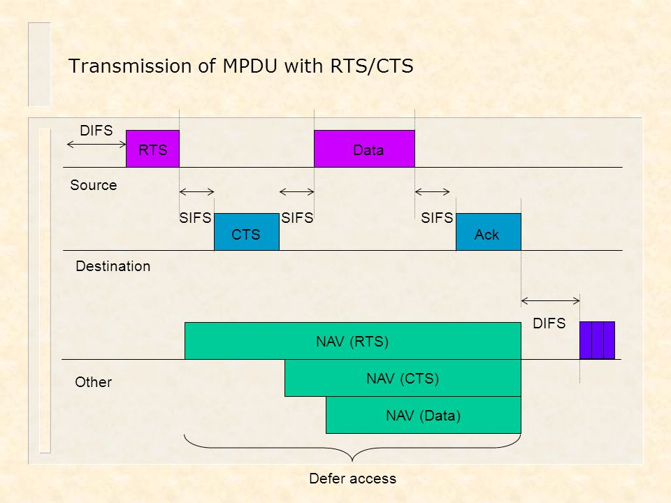 Transmission of MPDU with RTS/CTS