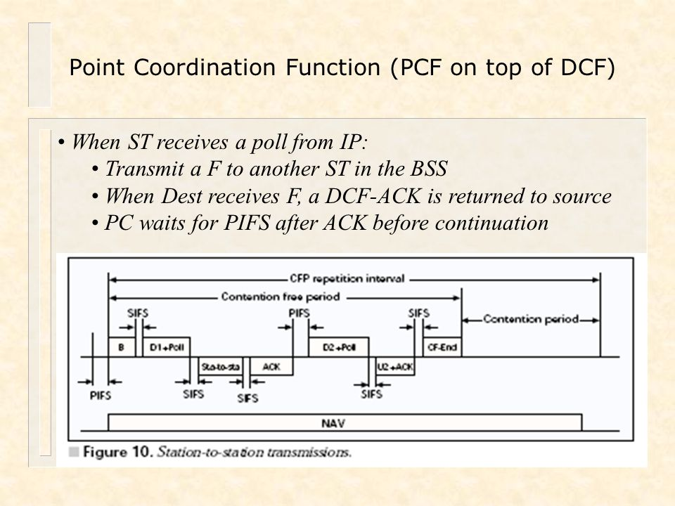 Point Coordination Function (PCF on top of DCF)