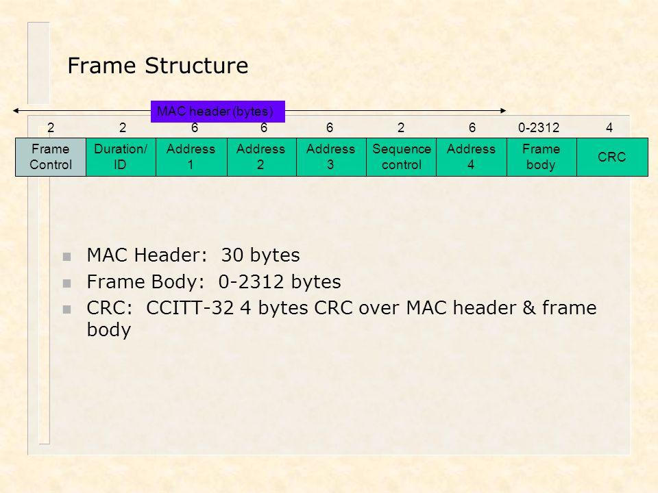 Frame Structure MAC Header: 30 bytes Frame Body: 0-2312 bytes