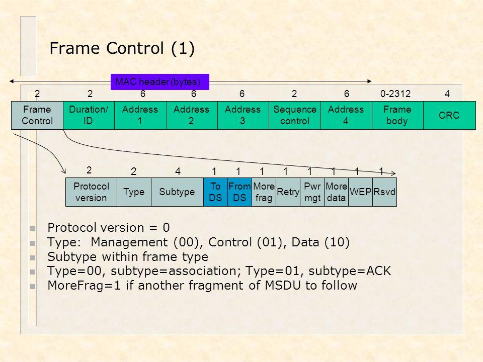 Frame Control (1) Protocol version = 0