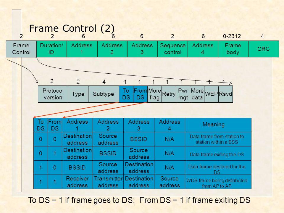 Frame Control (2) Address. 2. Frame. Control. Duration/ ID. 1. 3. Sequence. control. 4. body.