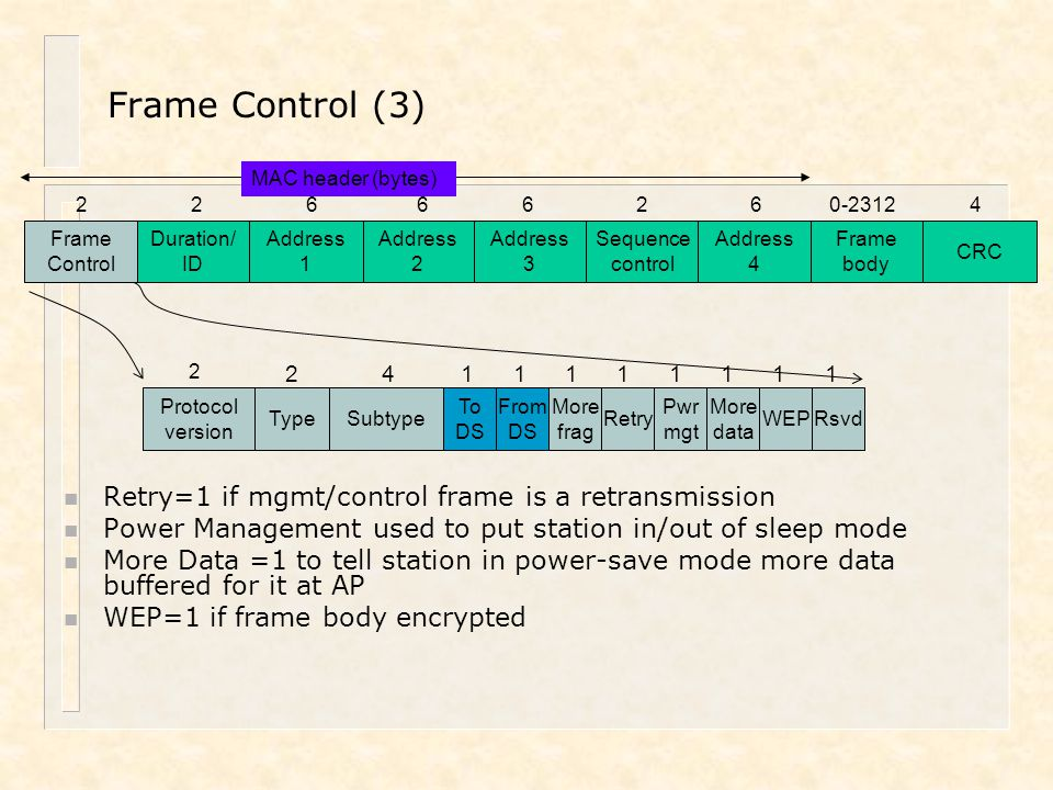 Frame Control (3) Retry=1 if mgmt/control frame is a retransmission