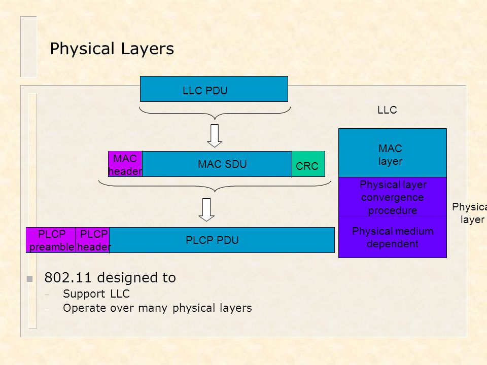 Physical Layers 802.11 designed to Physical layer LLC Physical layer