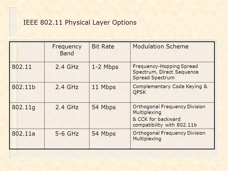 IEEE 802.11 Physical Layer Options