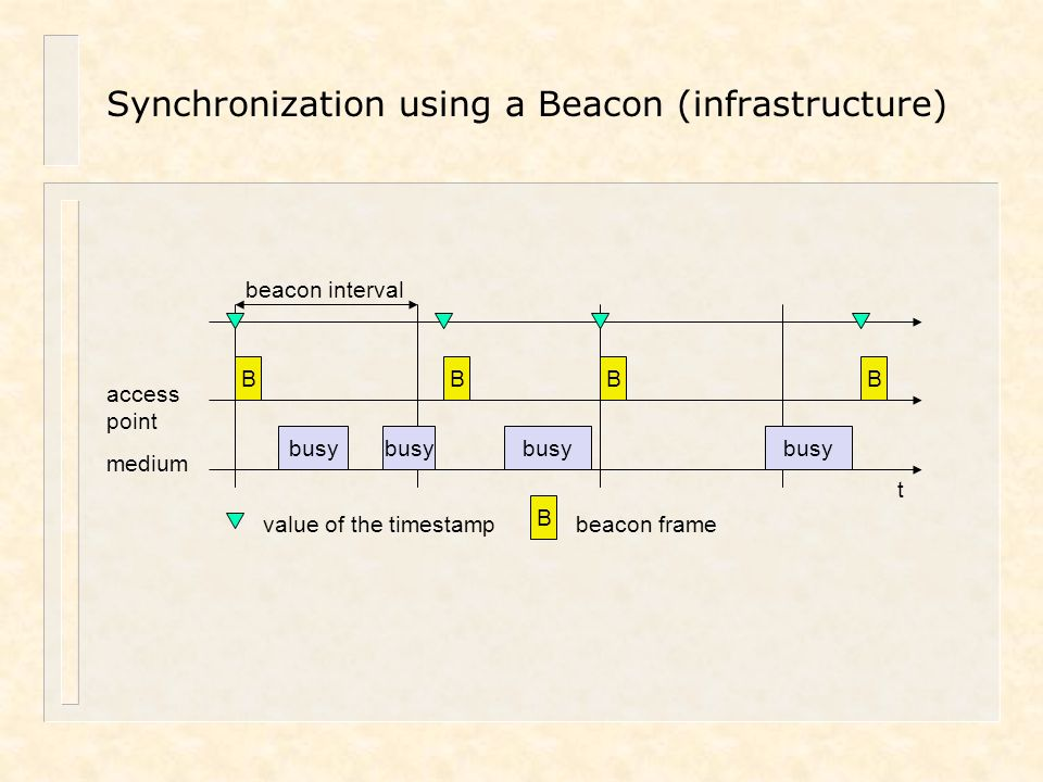 Synchronization using a Beacon (infrastructure)
