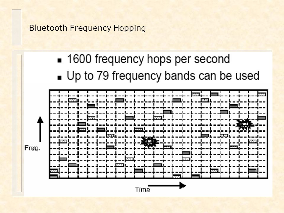 Bluetooth Frequency Hopping