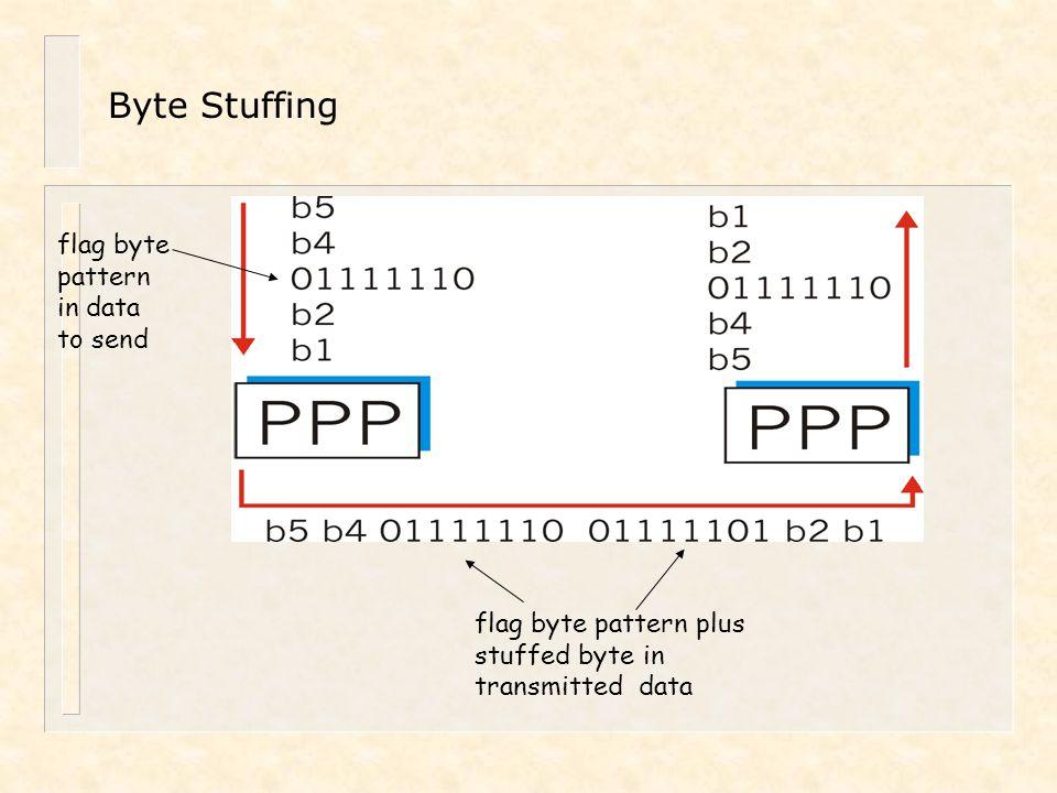 Byte Stuffing flag byte pattern in data to send flag byte pattern plus