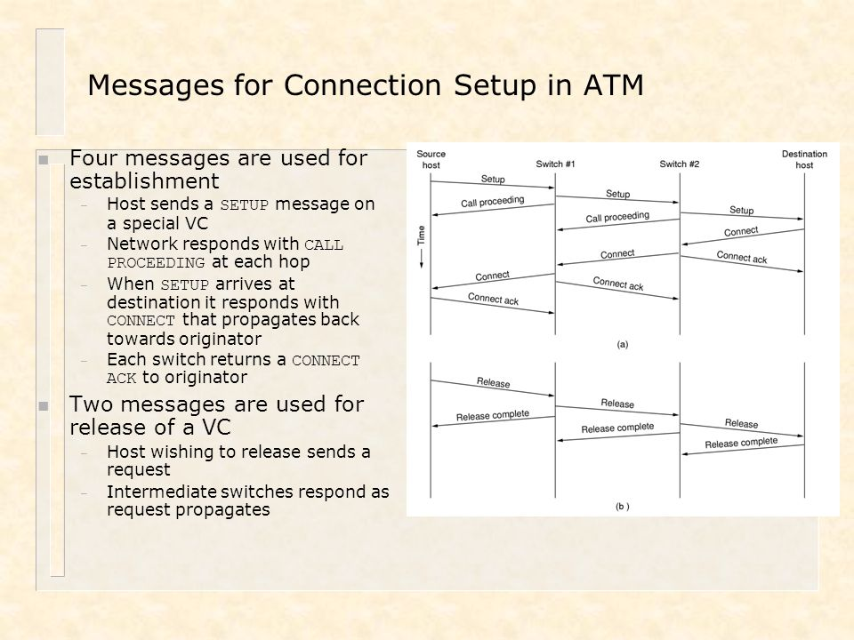 Messages for Connection Setup in ATM