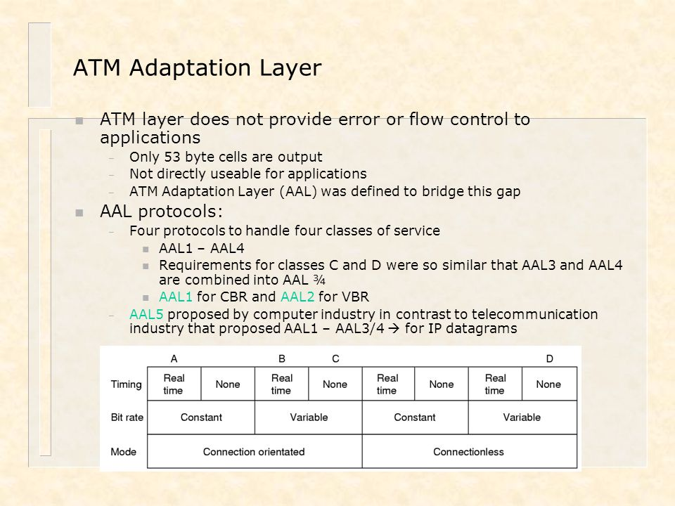 ATM Adaptation Layer ATM layer does not provide error or flow control to applications. Only 53 byte cells are output.