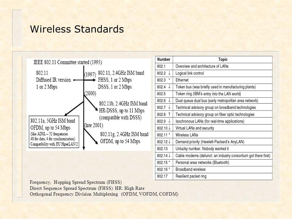 Wireless Standards Frequency, Hopping Spread Spectrum (FHSS)