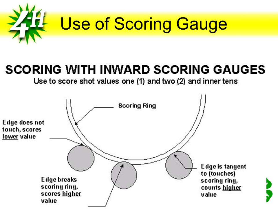 Use of Scoring Gauge