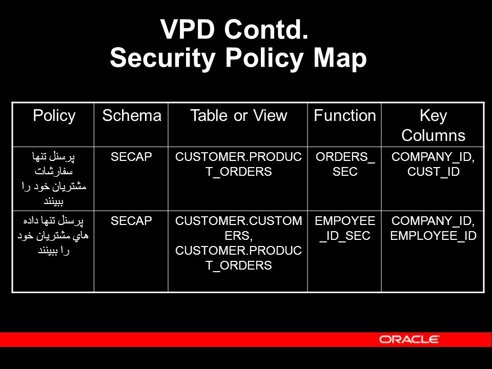 VPD Contd. Security Policy Map