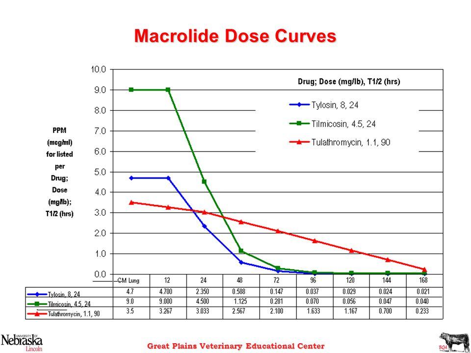 Macrolide Dose Curves