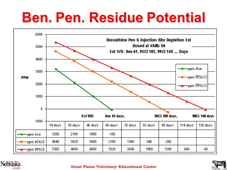 Ben. Pen. Residue Potential