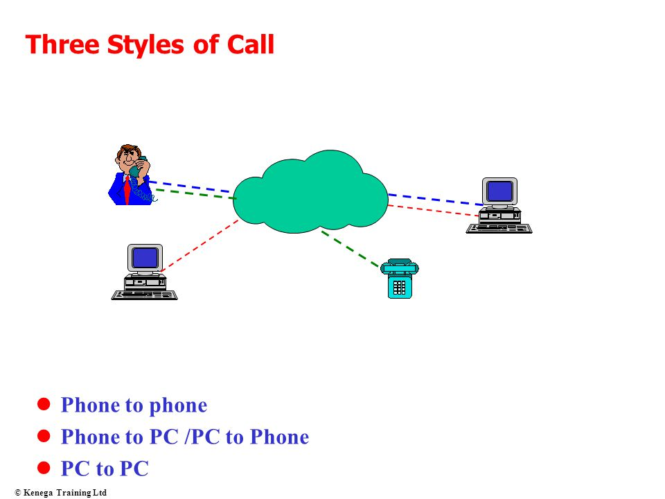 Three Styles of Call Phone to phone Phone to PC /PC to Phone PC to PC