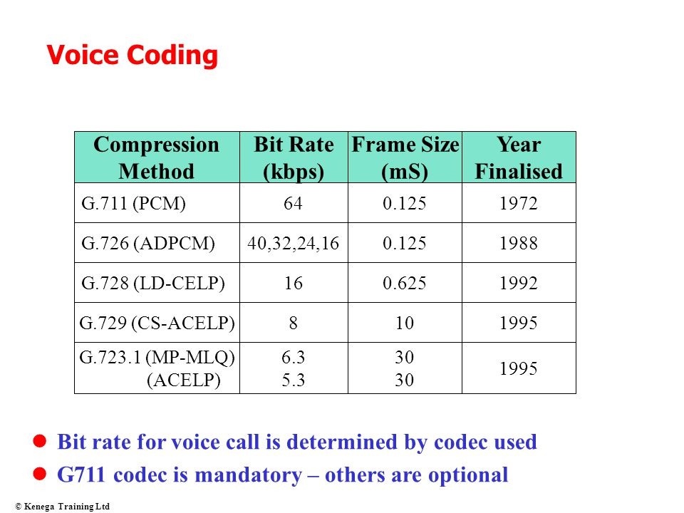 Voice Coding Compression Method Bit Rate (kbps) Frame Size (mS) Year