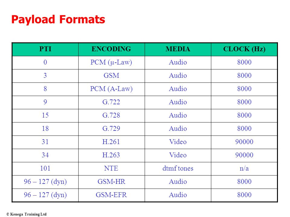 Payload Formats PTI ENCODING MEDIA CLOCK (Hz) PCM (µ-Law) Audio 8000 3