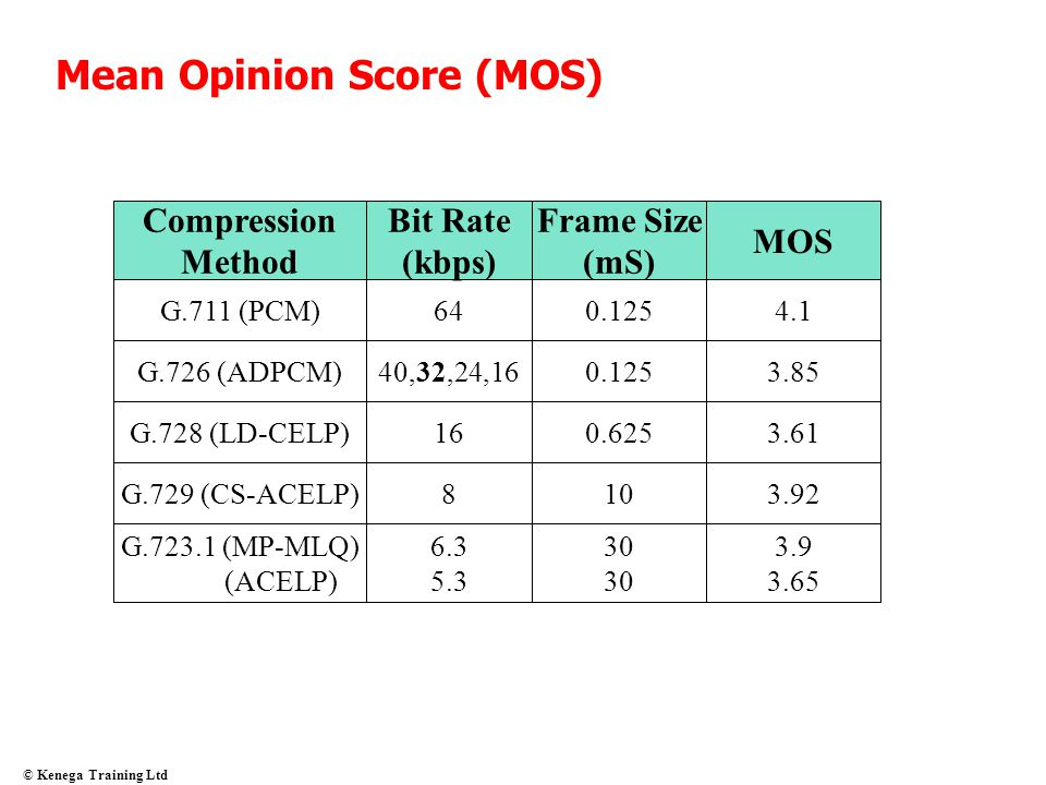 Mean Opinion Score (MOS)