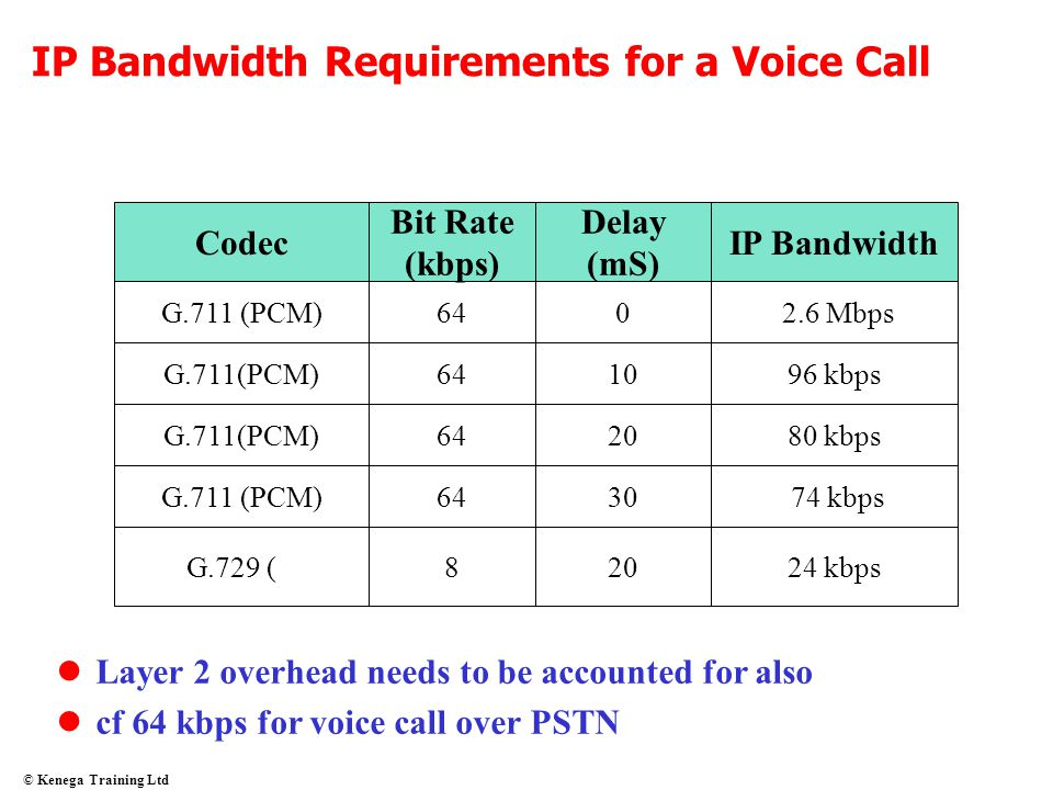 IP Bandwidth Requirements for a Voice Call