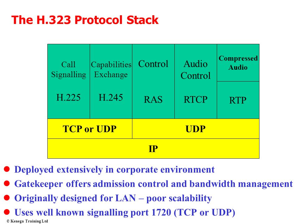 The H.323 Protocol Stack H.225 H.245 Control RAS Audio Control RTCP