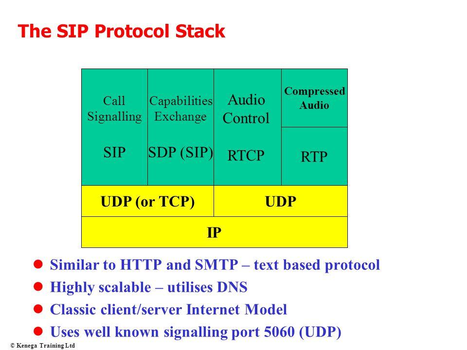 The SIP Protocol Stack SIP SDP (SIP) Audio Control RTCP RTP