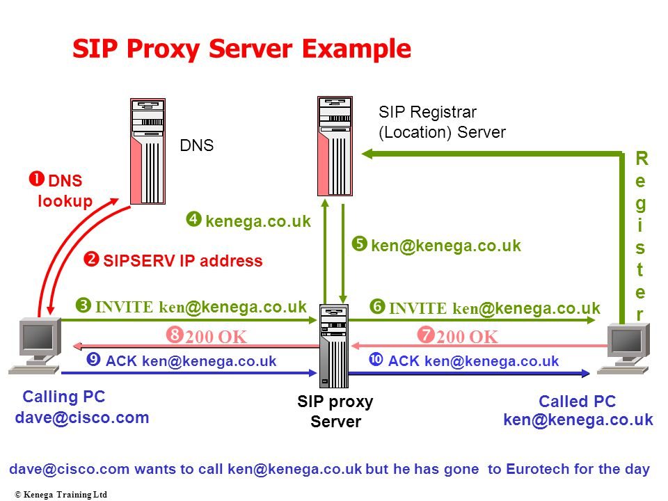 SIP Proxy Server Example