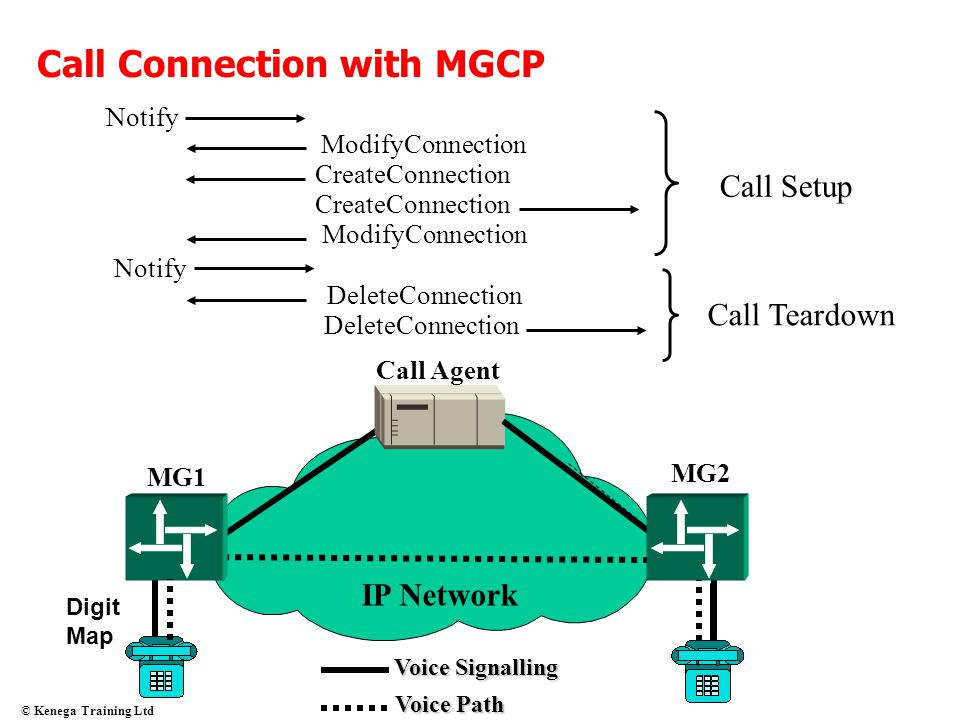 Call Connection with MGCP