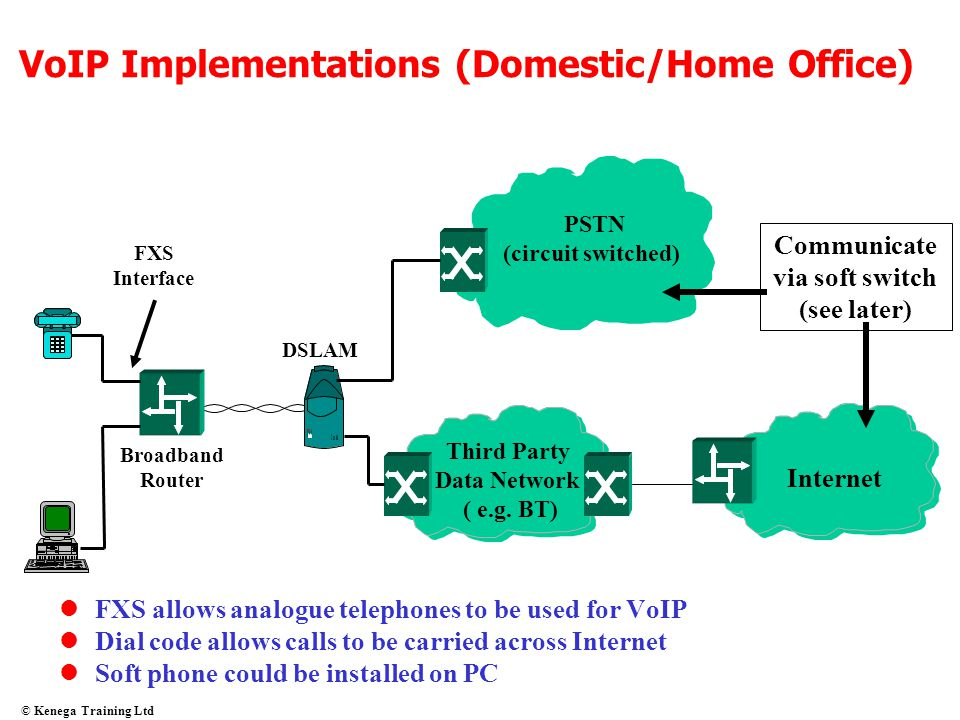 VoIP Implementations (Domestic/Home Office)
