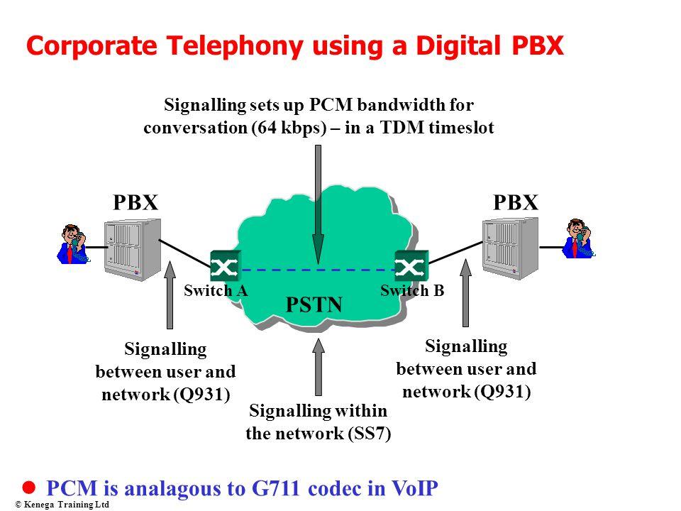 Corporate Telephony using a Digital PBX